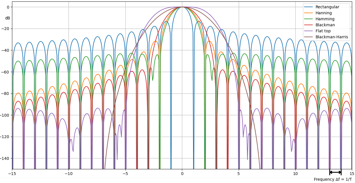Simulations of commonly used window functions, indicating their different characteristics which are used to select which window to use for a certain analysis scenario.