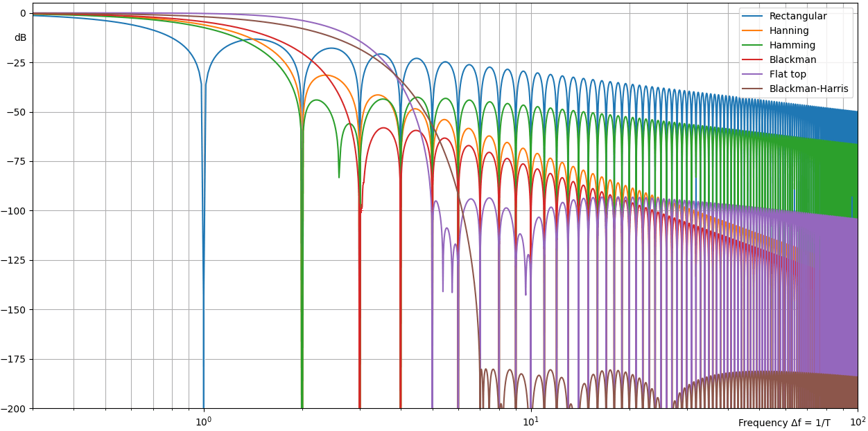 Simulations of commonly used window functions, showing their sidelobe fall-off rate