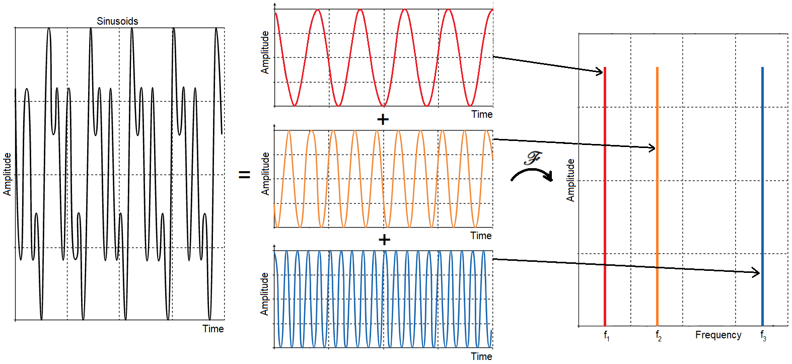 A figure of a time signal consisting of sinusoidal components, and how it can be represented in the frequency domain
