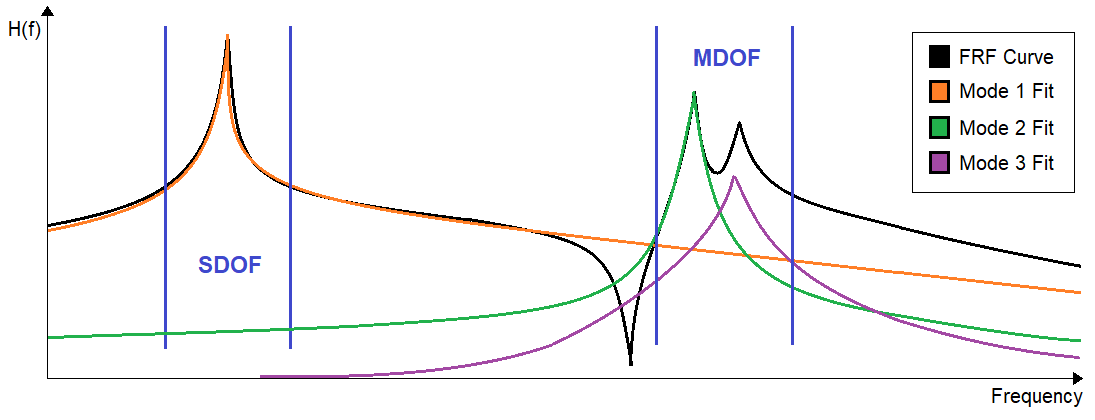 Sketch of an FRF curve and three-mode fittings. The first mode fit is well separated from the other modes and an SDOF fit can be used in this frequency band. Mode fit 2 and 3 are closely spaced and an MDOF fit should be used in this frequency band.