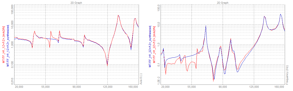 Example of FRF Synthesis of two measurements in comparison to the real FRF measurements. The synthesized FRFs show that the modal model is missing some modes.