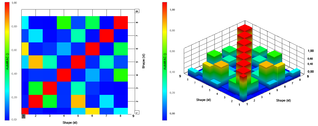 Example of MAC shown in 2D (left) and 3D (right). The diagonal values indicate the correlation between the same mode (Shape ID) and the off-diagonal values indicate the correlation between two different modes.