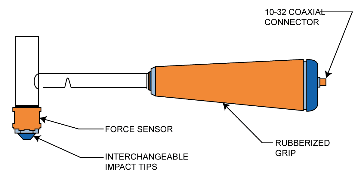 The components of modal impact hammer