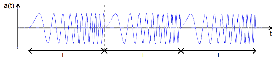 Sketch of a sinusoidal Chirp time-series signal, running through a determined frequency range for every FFT time block length T.