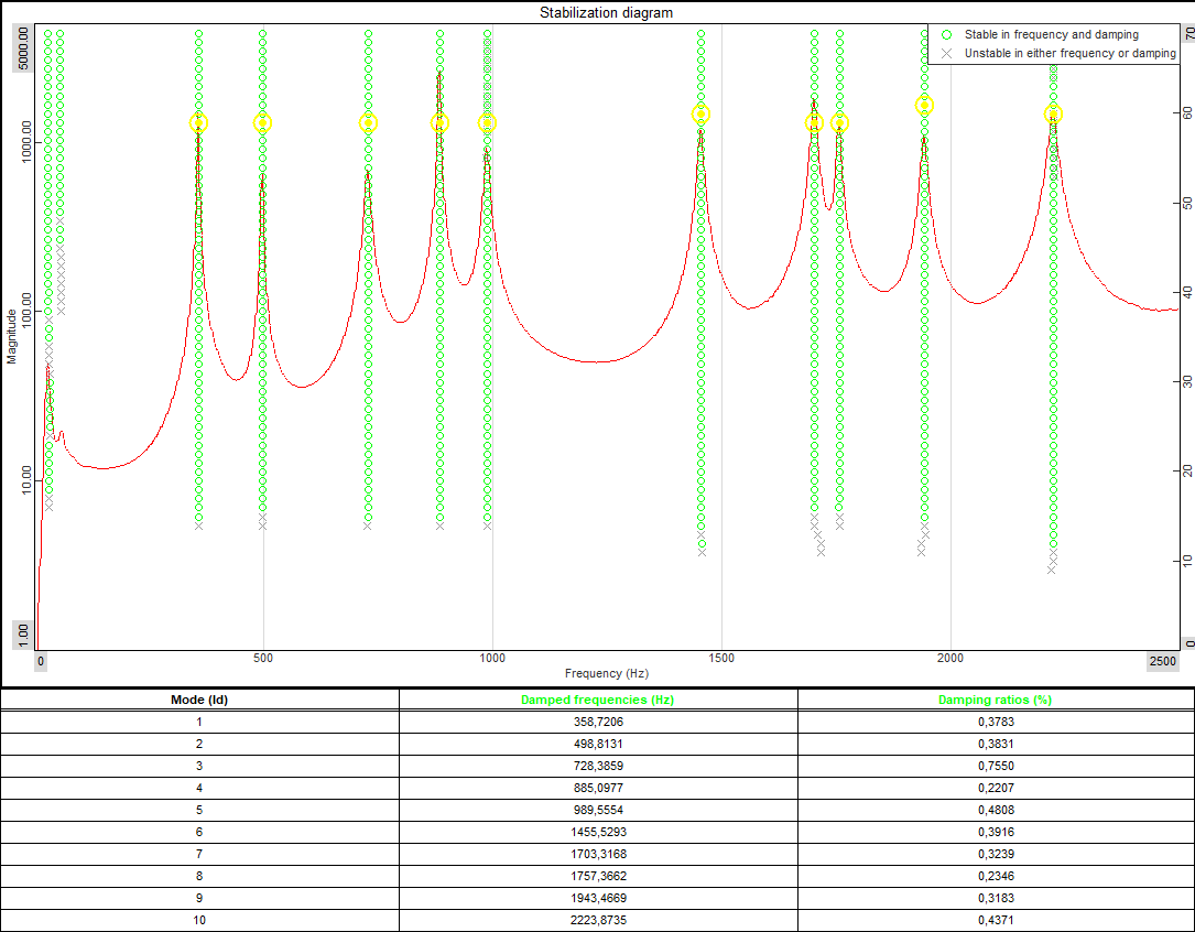 Example of a Stability Diagram and a mode table. The Stability Diagram indicates modes at stable poles (green circle lines), with a CMIF function (red curve) in the background. The yellow circles are the user-selected stable poles used to estimate the mode shapes. The Mode Table lists the estimated global parameters (frequency and damping) of the modes.