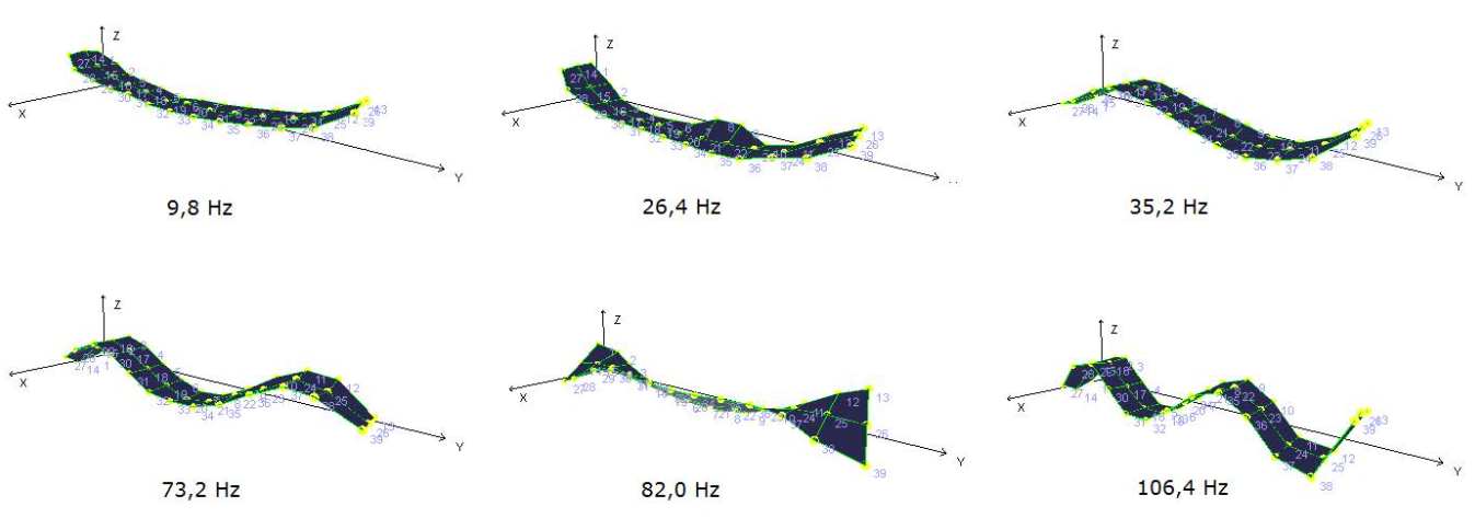 Illustration of structural mode shapes (vibration patterns) of a plate geometry at different resonating frequencies