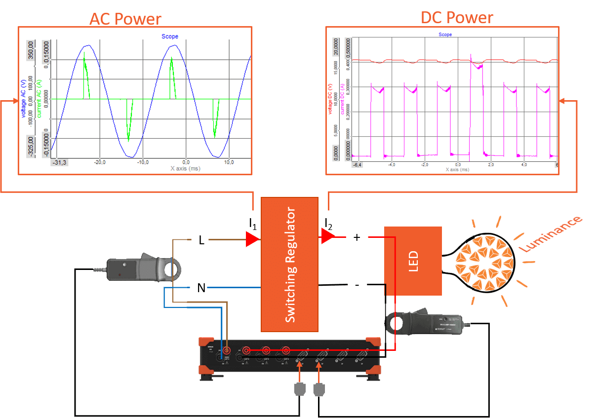 Schematic diagram of a LED testing power measurement set-up with both the AC and the DC voltage and current waveforms measured with the power module from Dewesoft