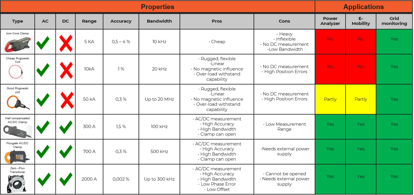 Overview of current transducers and their application areas