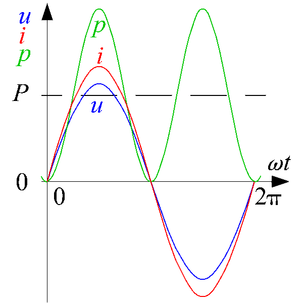 Power calculation equation visualized on a cartesian plane showing the voltage and current, and the resulting power curve after integration