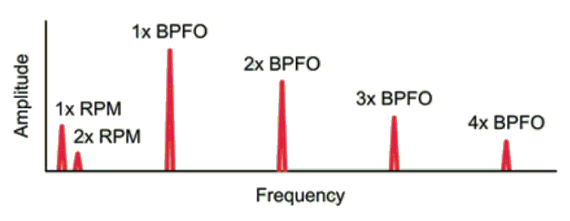 By measuring the RPM rotation speed and calculating the BPFO, then the related harmonic frequencies can be determined