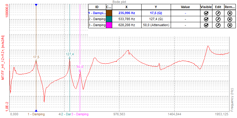 Damping markers on a modal FRF (Frequency Response Function) spectrum