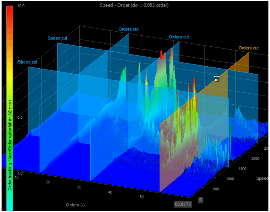 A 3D graph showing spectral order data in the rotation domain with respect to a speed range