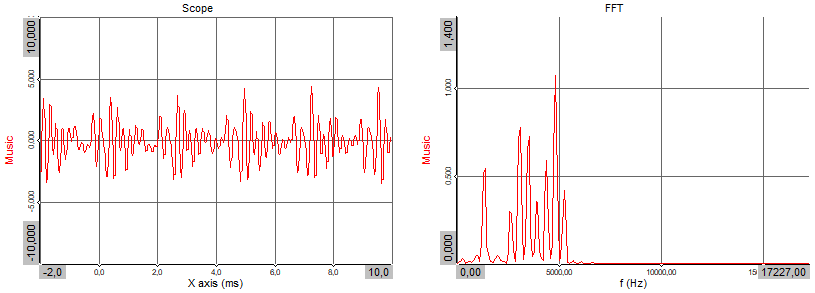 A sound signal time block represented in the time- (left) and frequency (right) domain