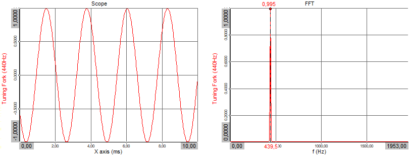 A tuning fork signal represented in the time- (left) and frequency (right) domain