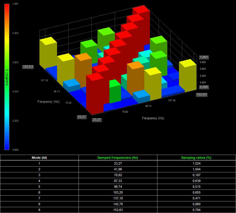 AutoMAC matrix with a table that shows natural frequencies with damping ratios