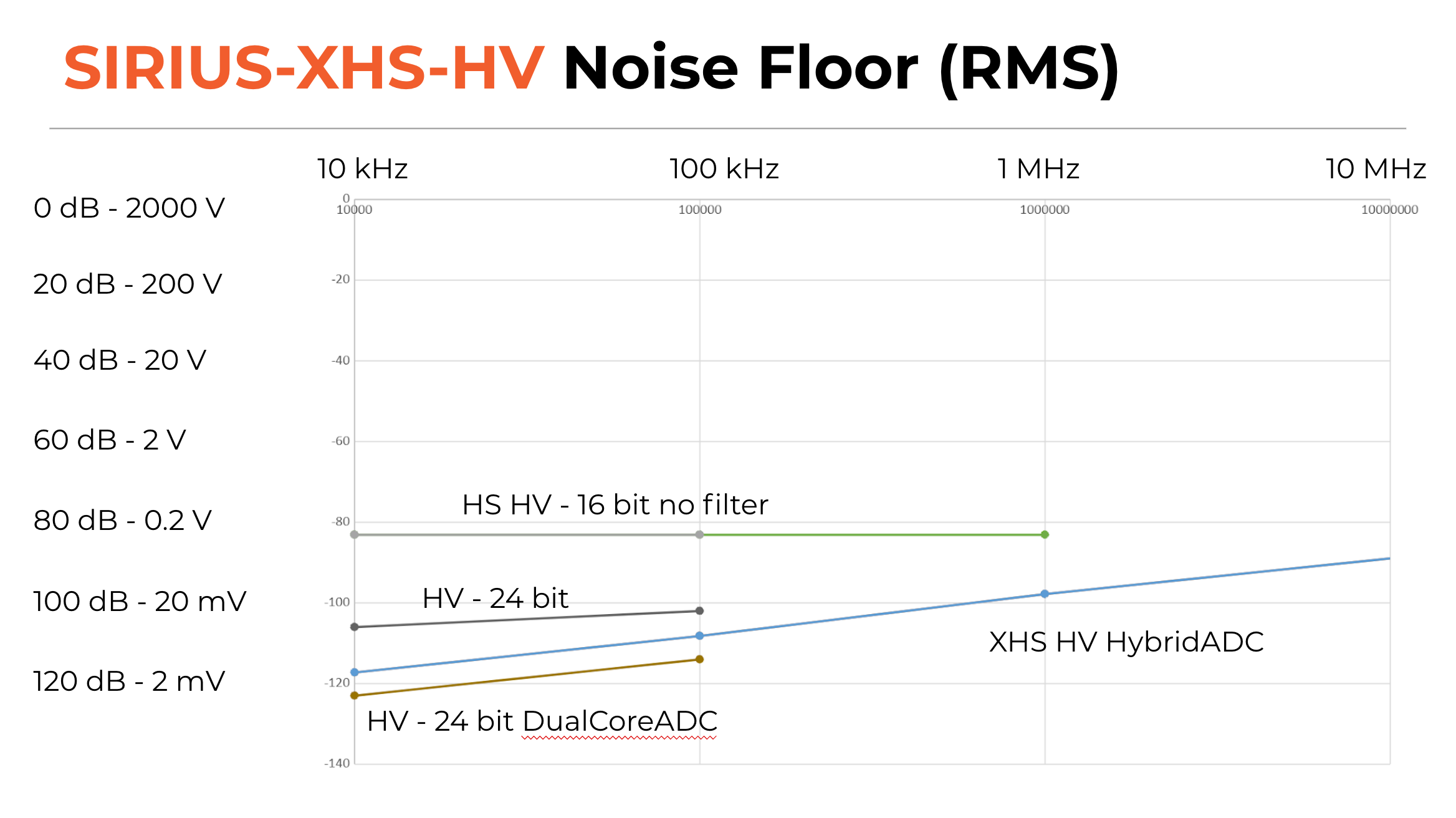SIRIUS XHS Noise To Floor Ratio