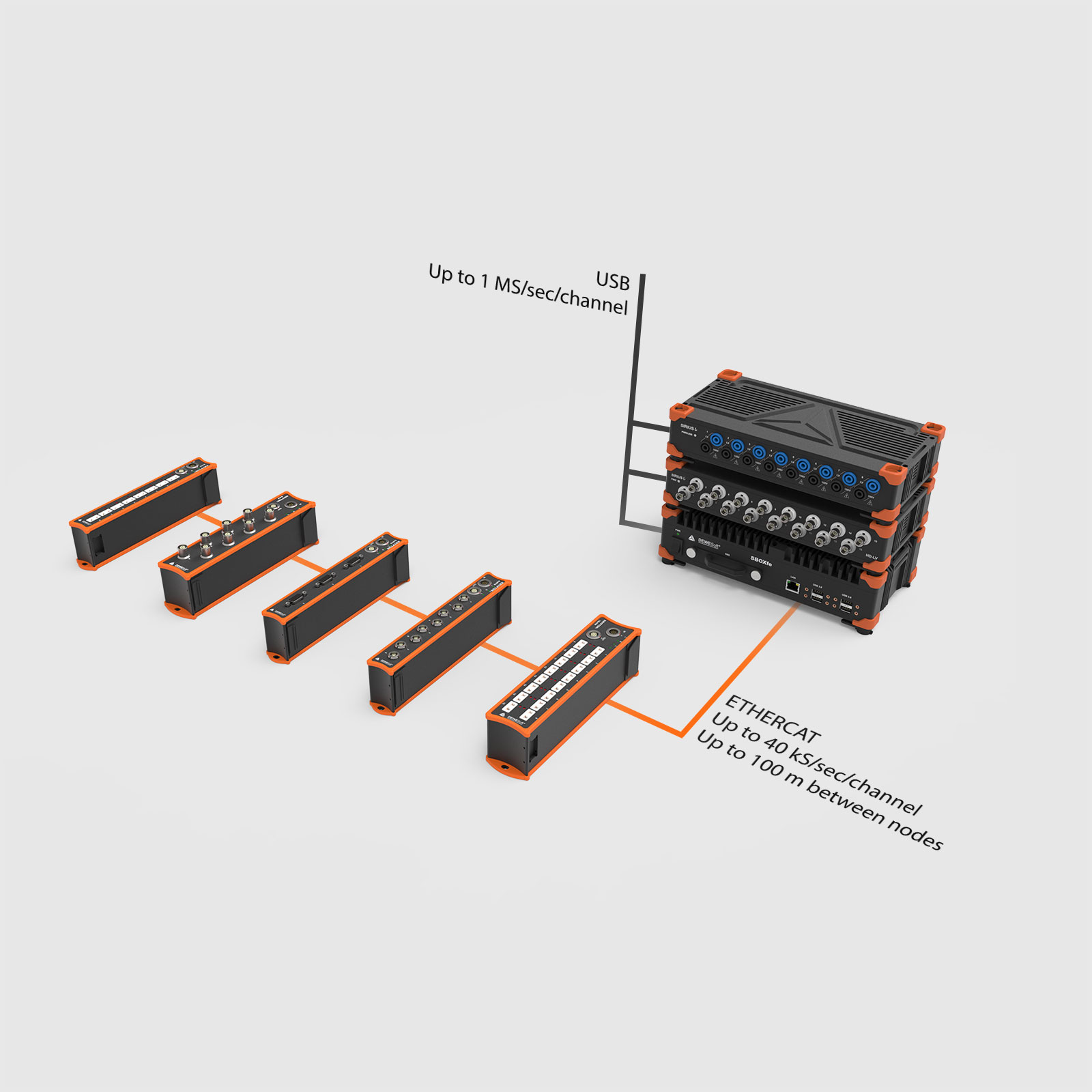 Connect USB or EtherCAT DAQ Modules